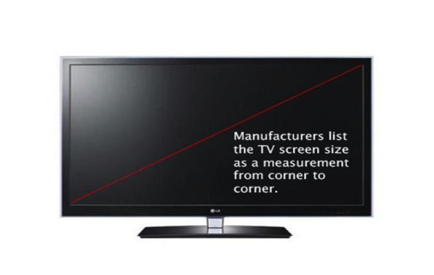 How to buy a TV - screen size