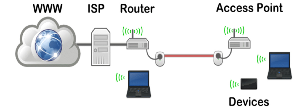 Improve-WiFi-Signal-With-Wireless-Access-Points